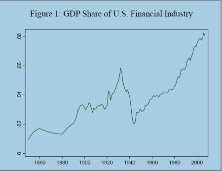 Finance Share of GDP Philippon