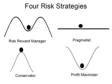 FOUR STRATEGIES